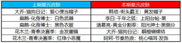 王者荣耀10.23更新公告