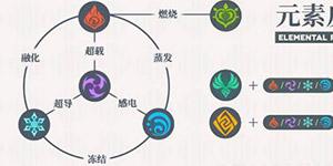 原神元素系统概念 元素机制系统介绍