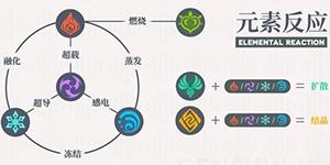 原神元素反应机制讲解 原神元素使用进阶攻略