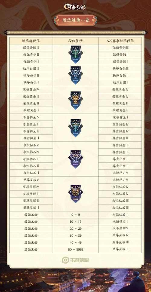 王者荣耀S22赛季初始段位 S22赛季段位继承表